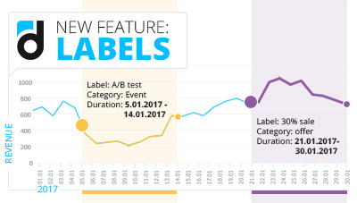 NEW Feature: Labels