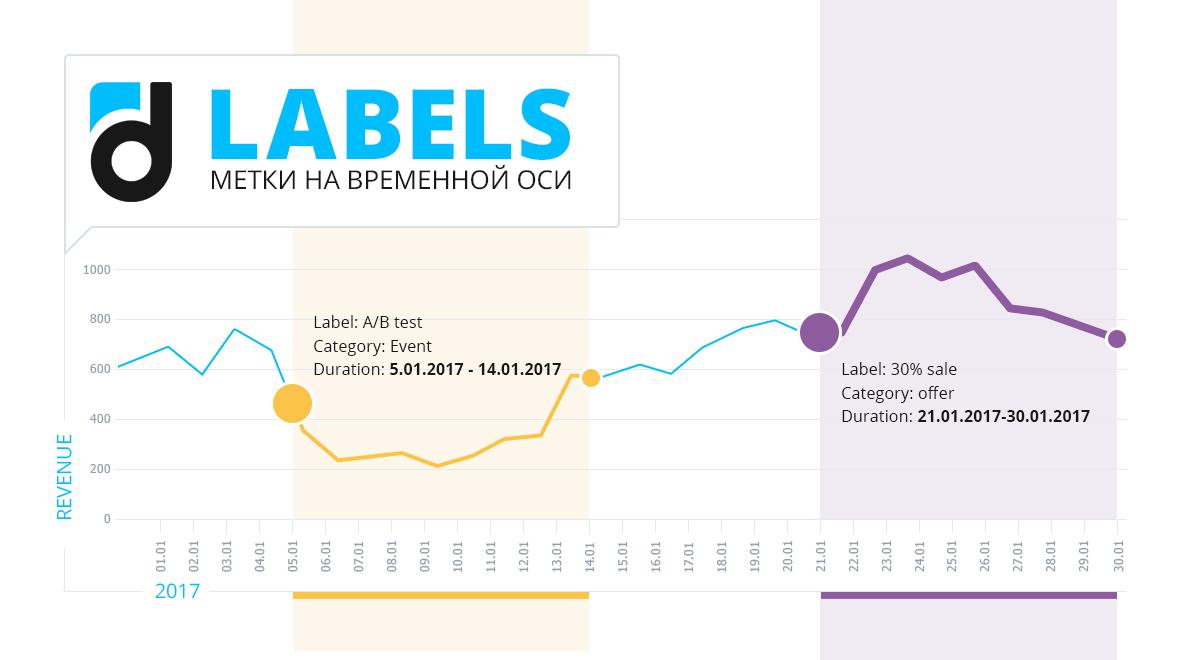 Labels: метки на временной оси