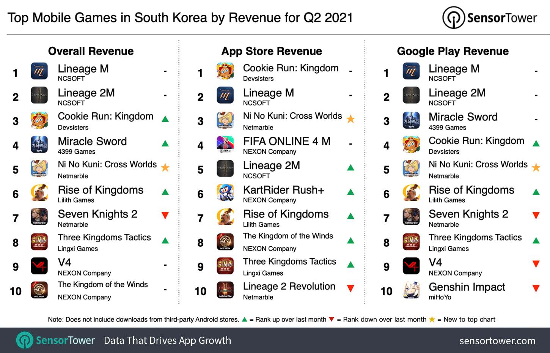 South Korea games revenue Q2 2021