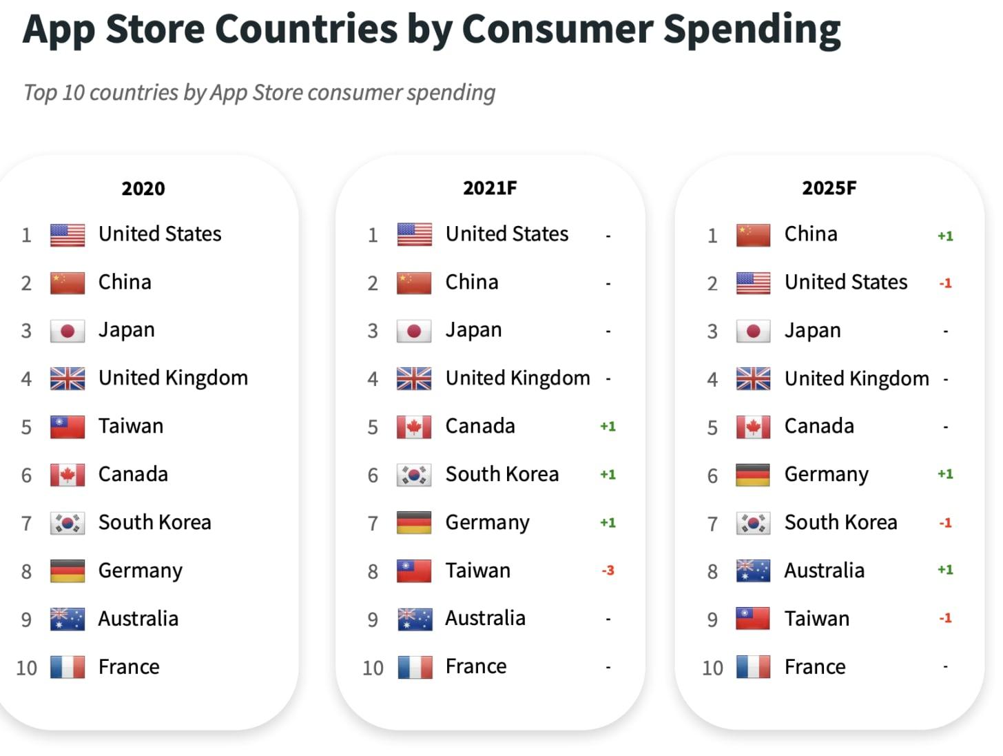 AppStore countries consumer spending forecast