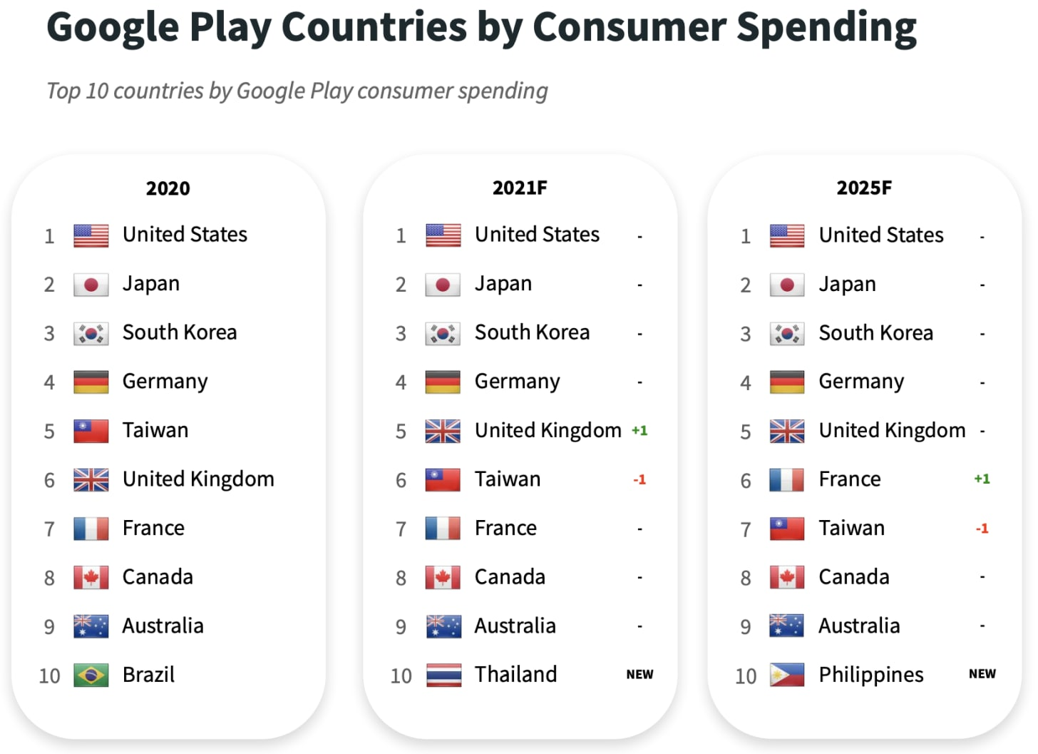 Google play countries consumer spending forecast
