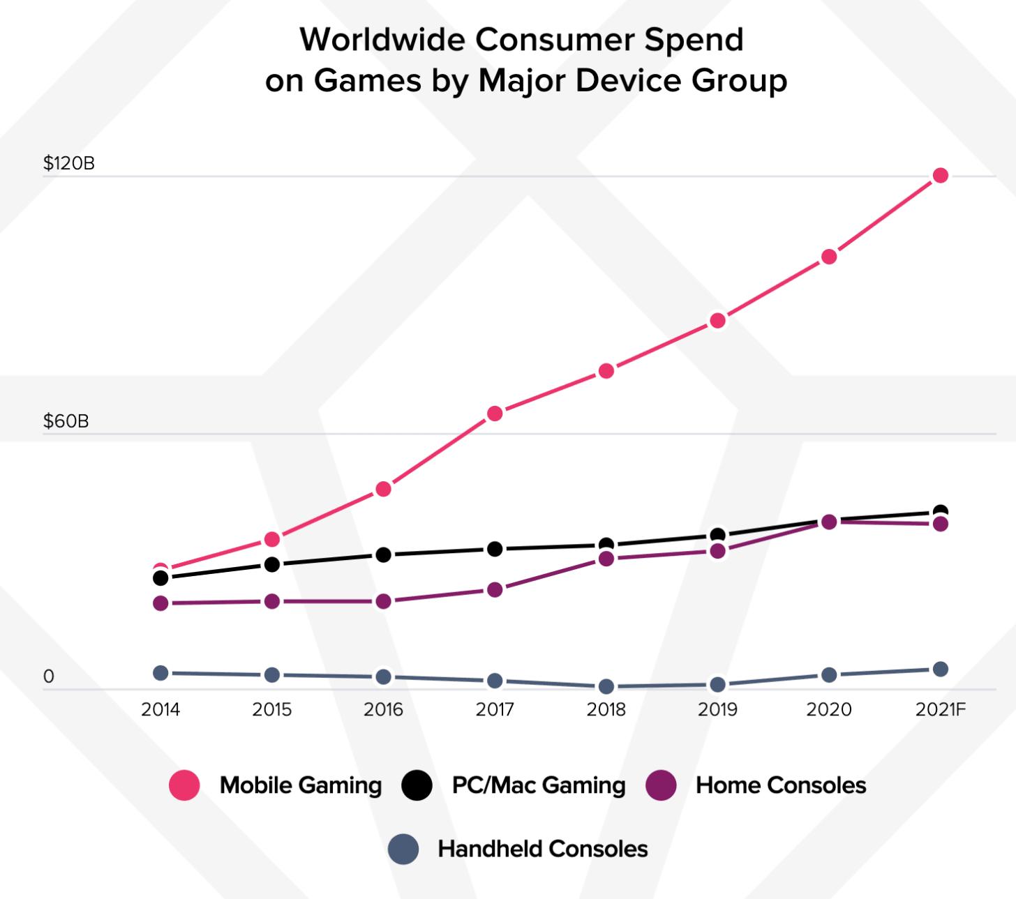Worldwide consumer spend games