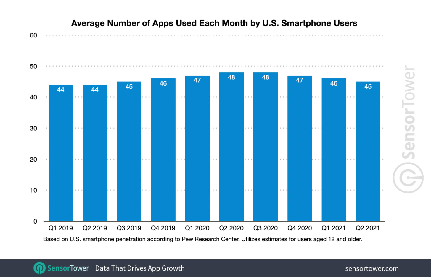 Number apps used smartphone US