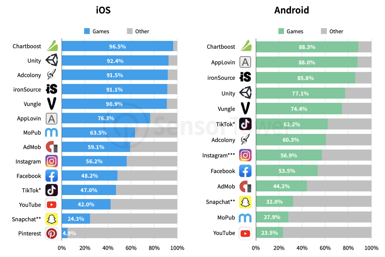 iOS Android game ads statistics