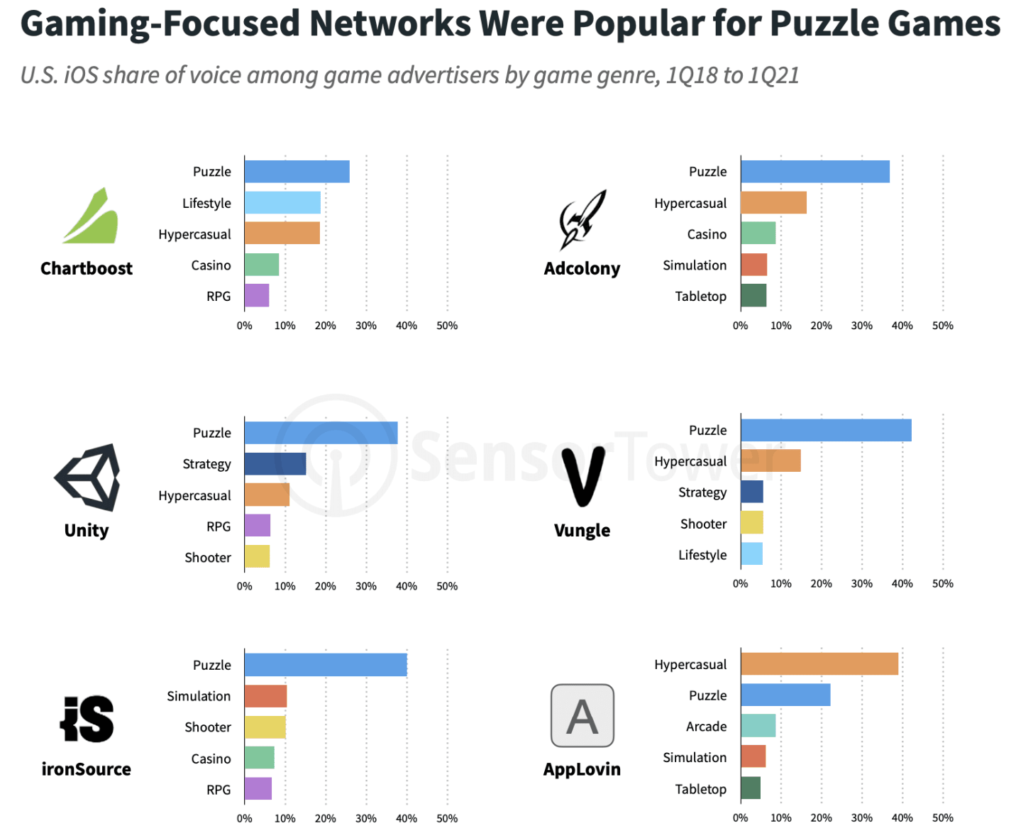 Ad networks puzzle games