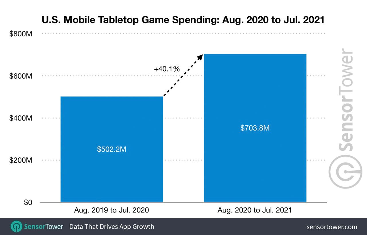 Tabletop game spending