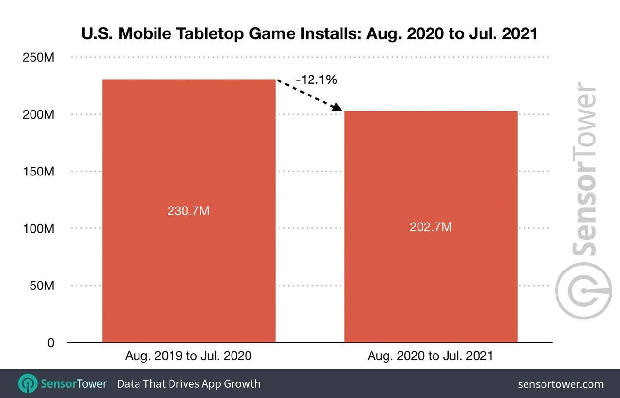 Tabletop game installs