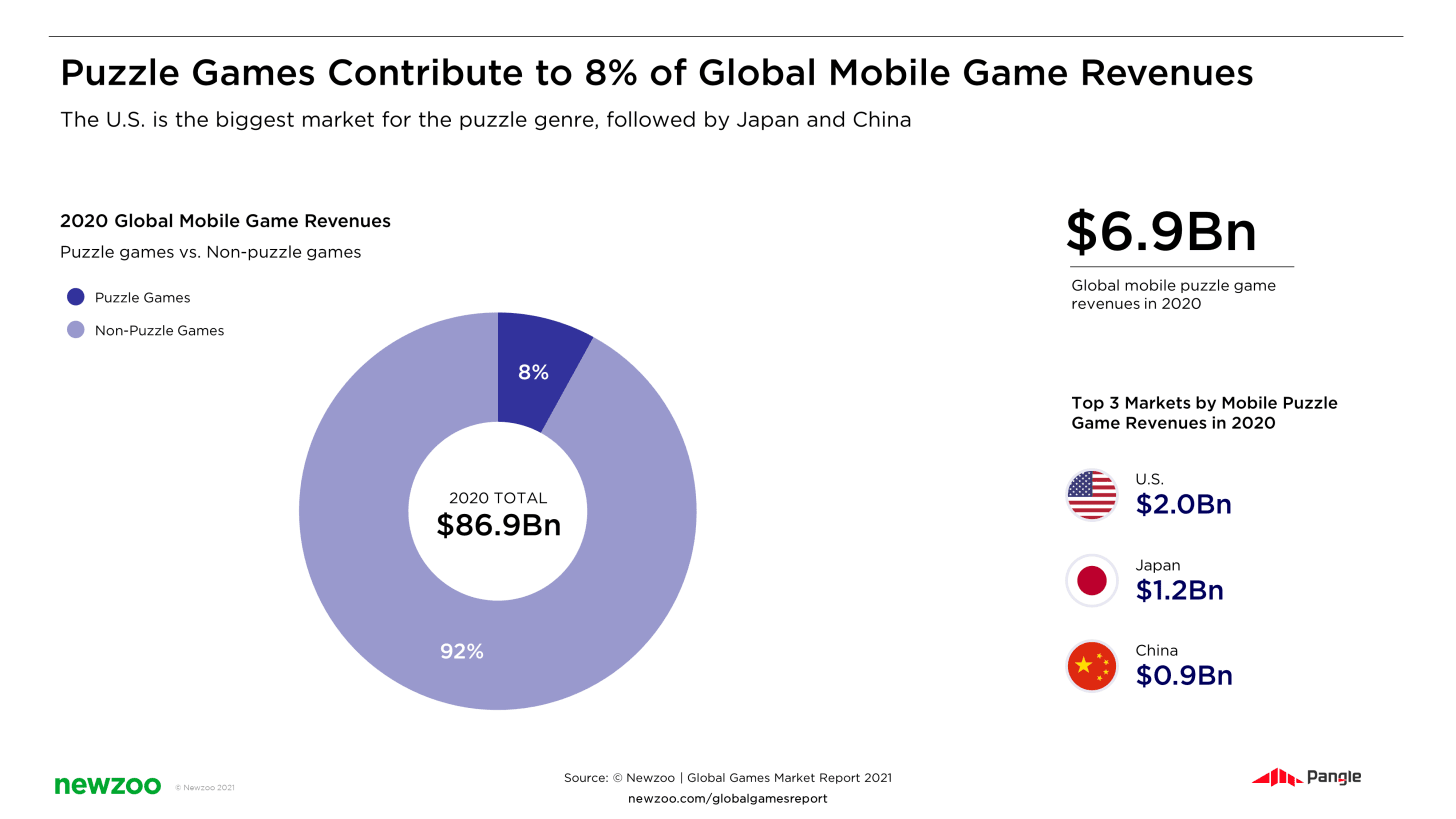 Puzzle games global revenue