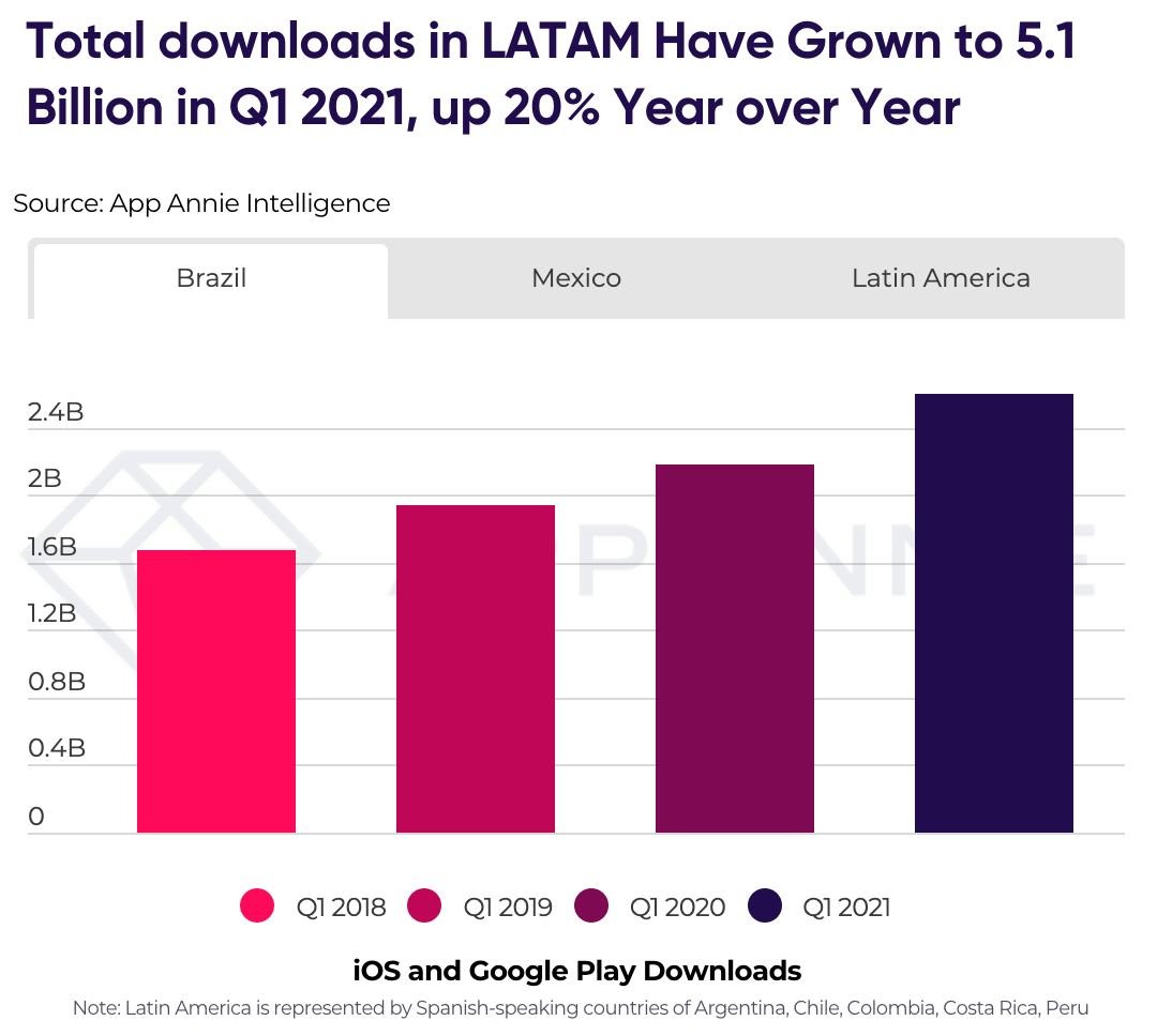 Downloads games Latin America