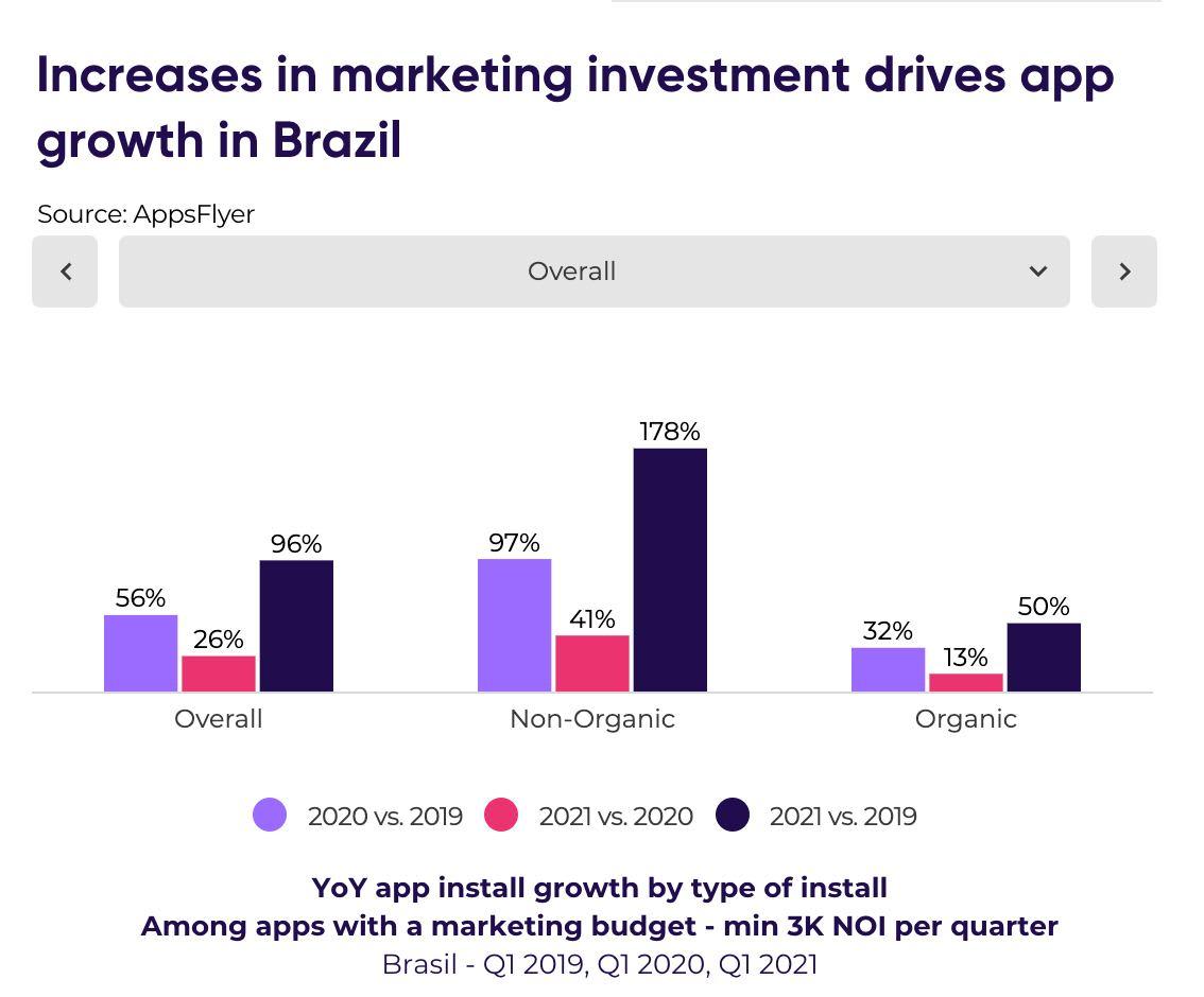 Install growth Brazil