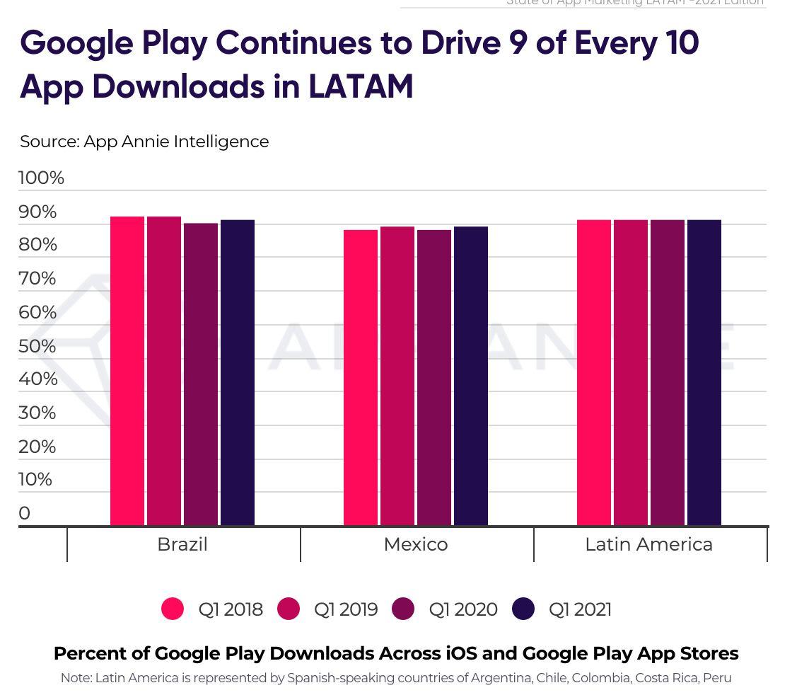 Latin America Google play