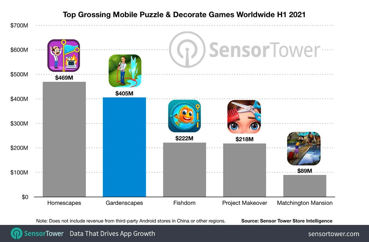 Puzzle decorative games top grossing