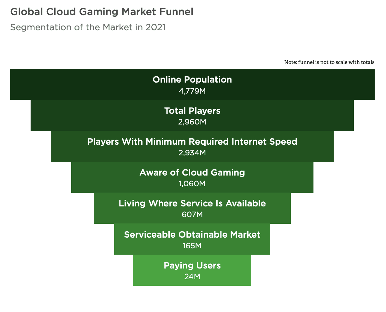 Cloud gaming market funnel