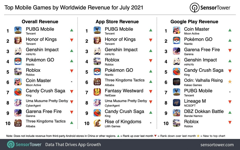 Games worldwide revenue July 2021
