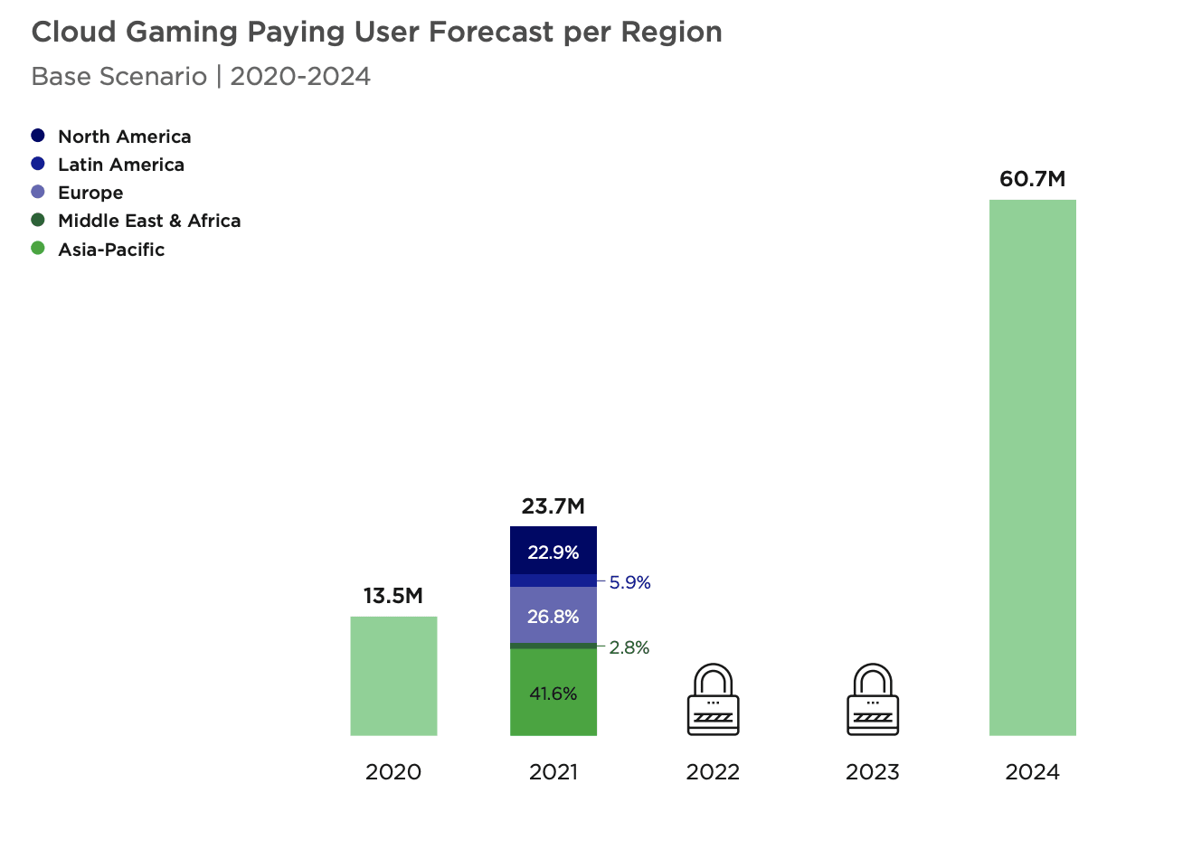 Cloud gaming forecast