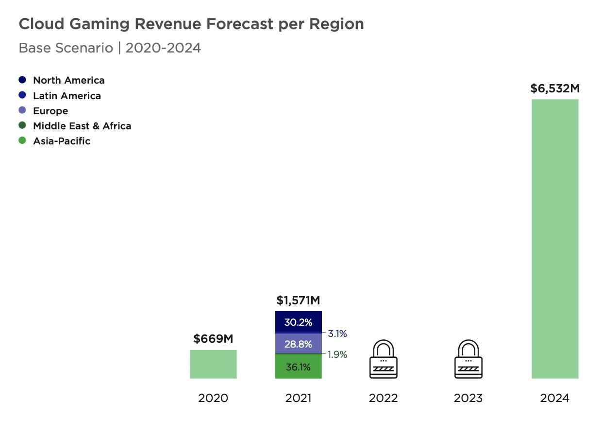 Cloud gaming revenue forecast