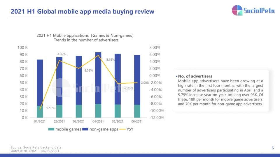 Mobile media buying 2021