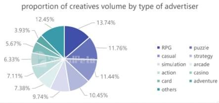Creatives volume game genre