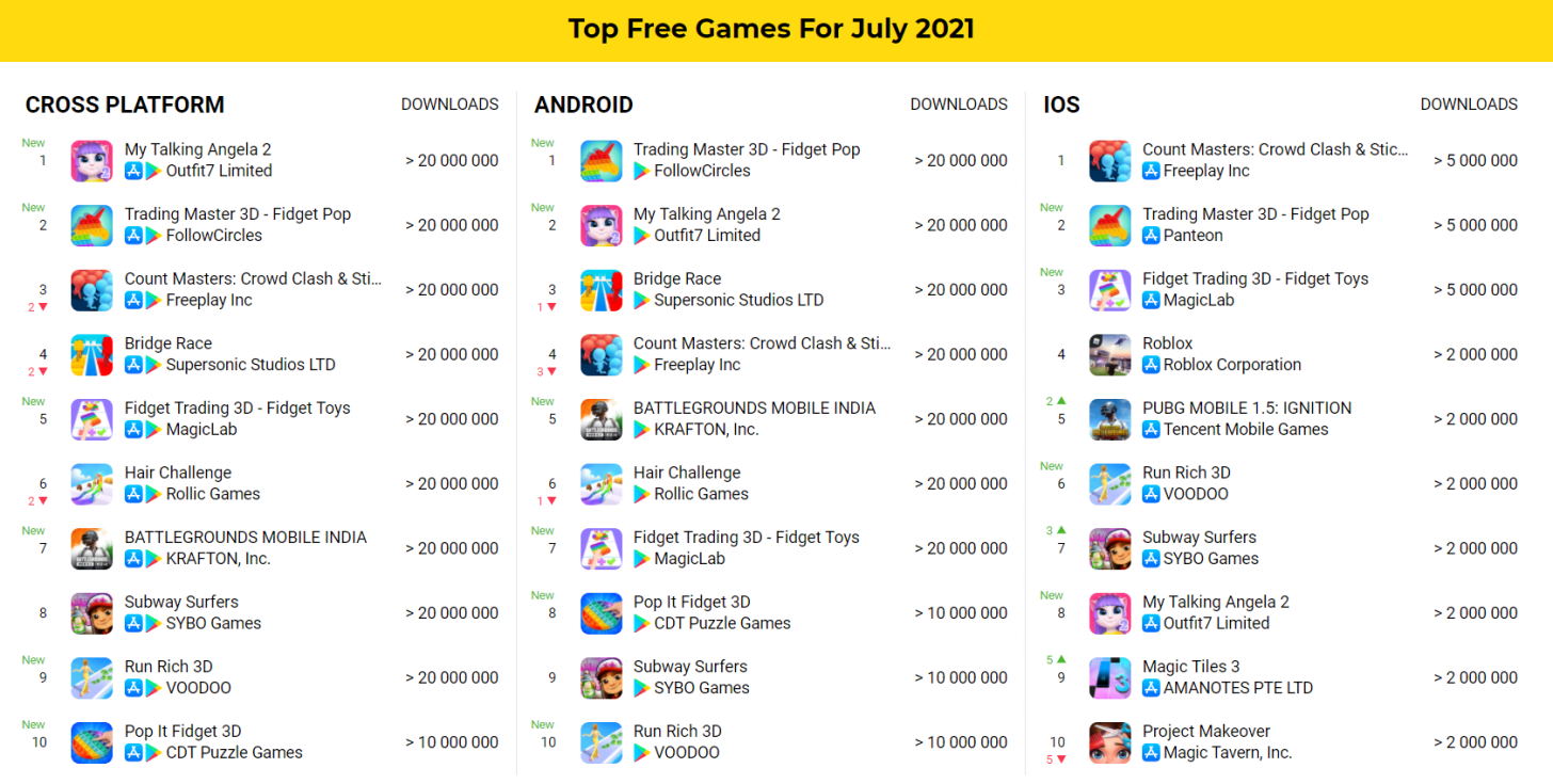 Top free games July 2021