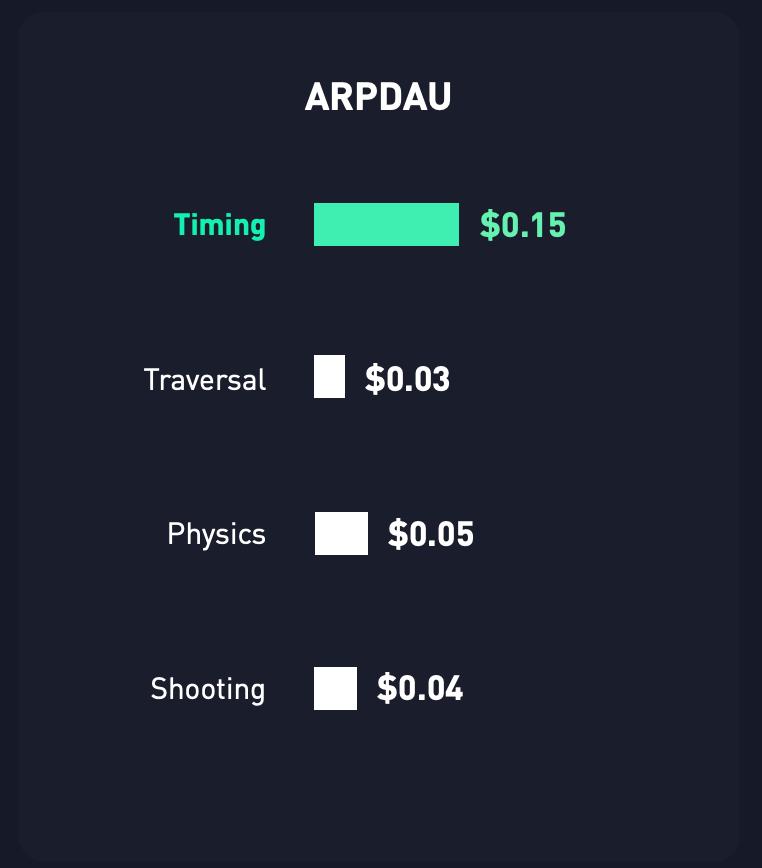 ARPDAU game genres 2021