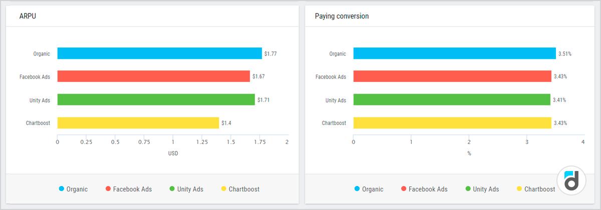 ARPU Paying conversion app analytics