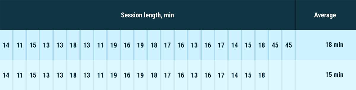 Session length influence