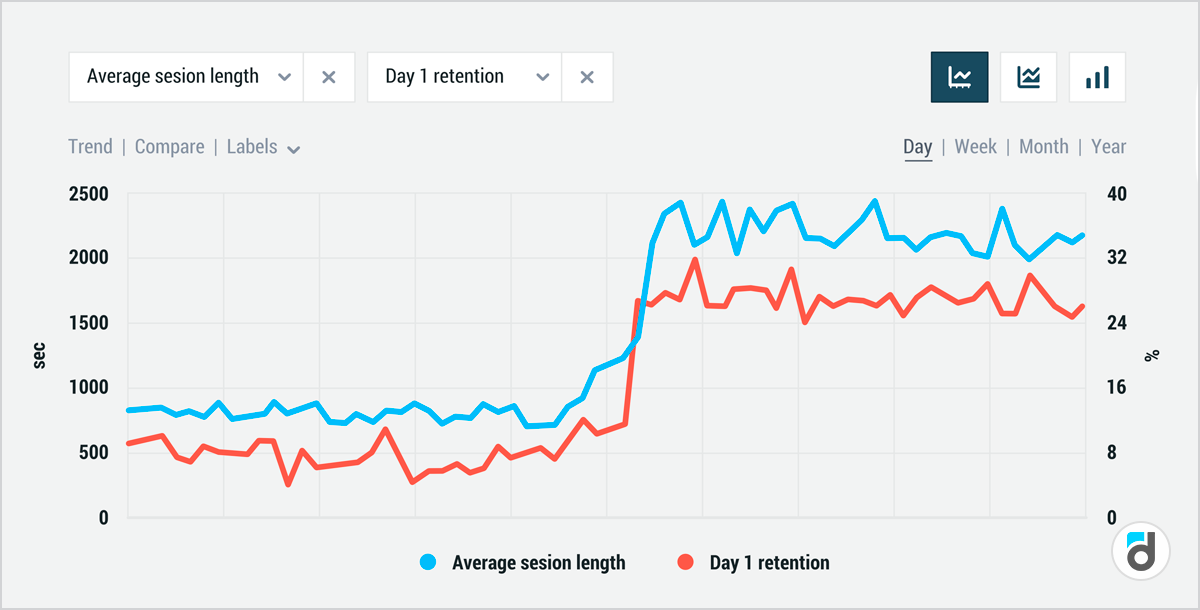 Retention and session length correlation