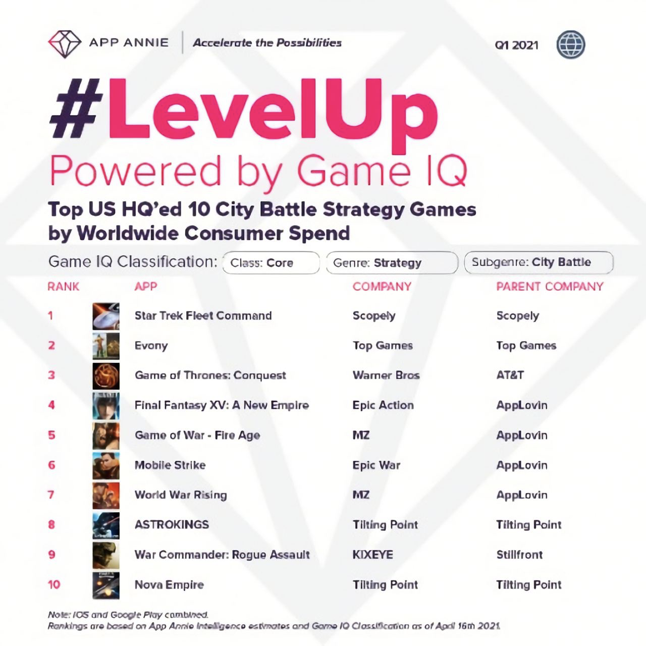 City battle strategy games by consumer spend