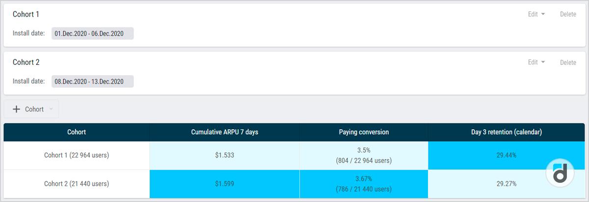 App cohort analysis analytics system