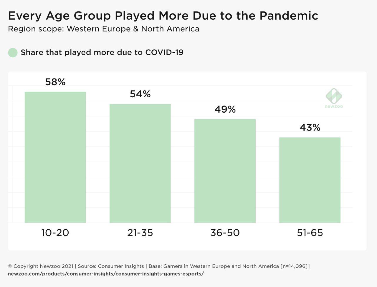 Covid19 playtime impact