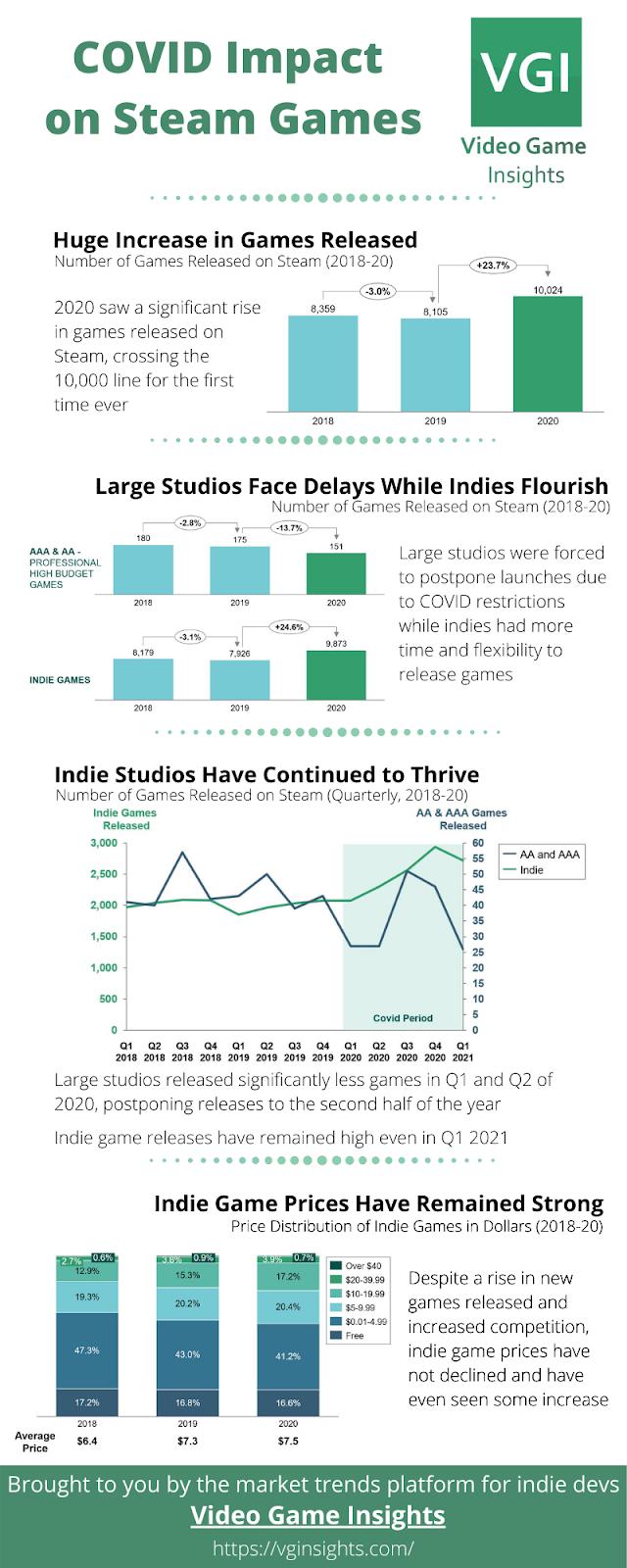 Covid impact steam games