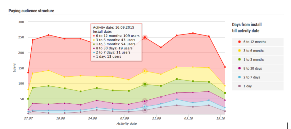 Game analytics graph days till activity