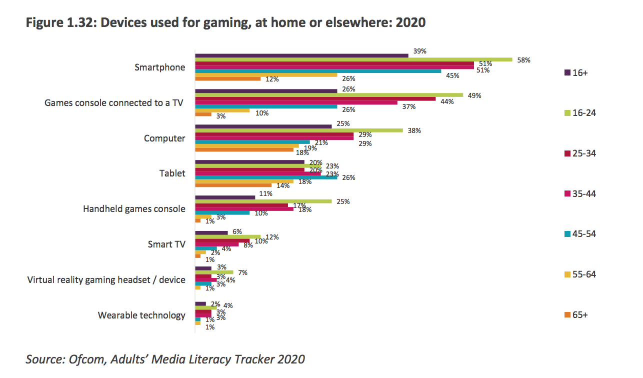 Gamers by age 2020