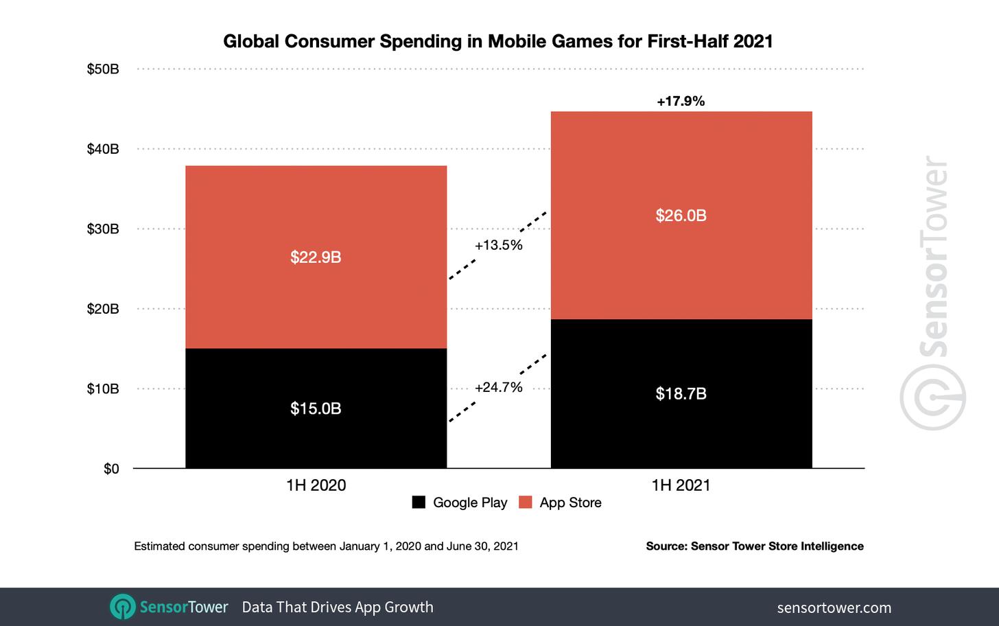 Global consumer spending appstore 2021