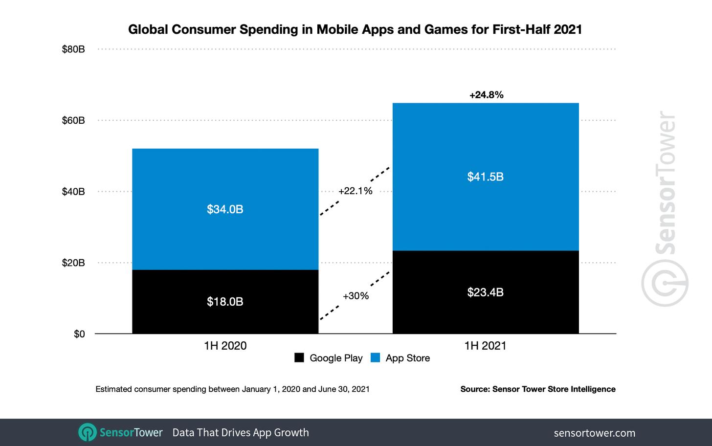 Global consumer spending games 2021