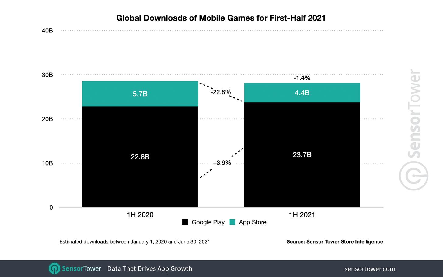 Global game downloads