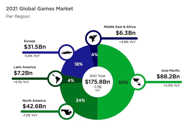 Global games market per region 2021