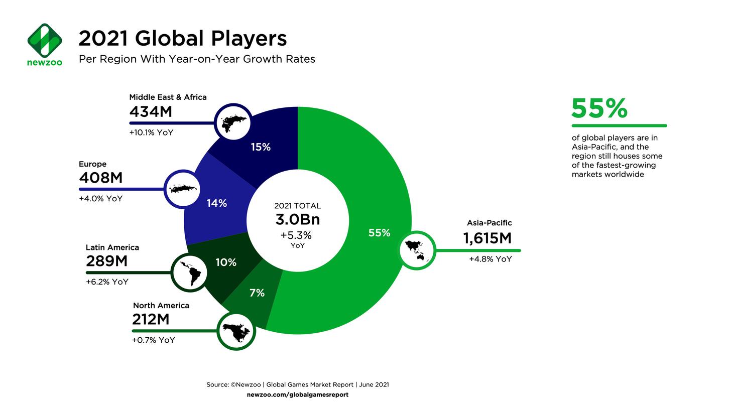 Global players per region games 2021