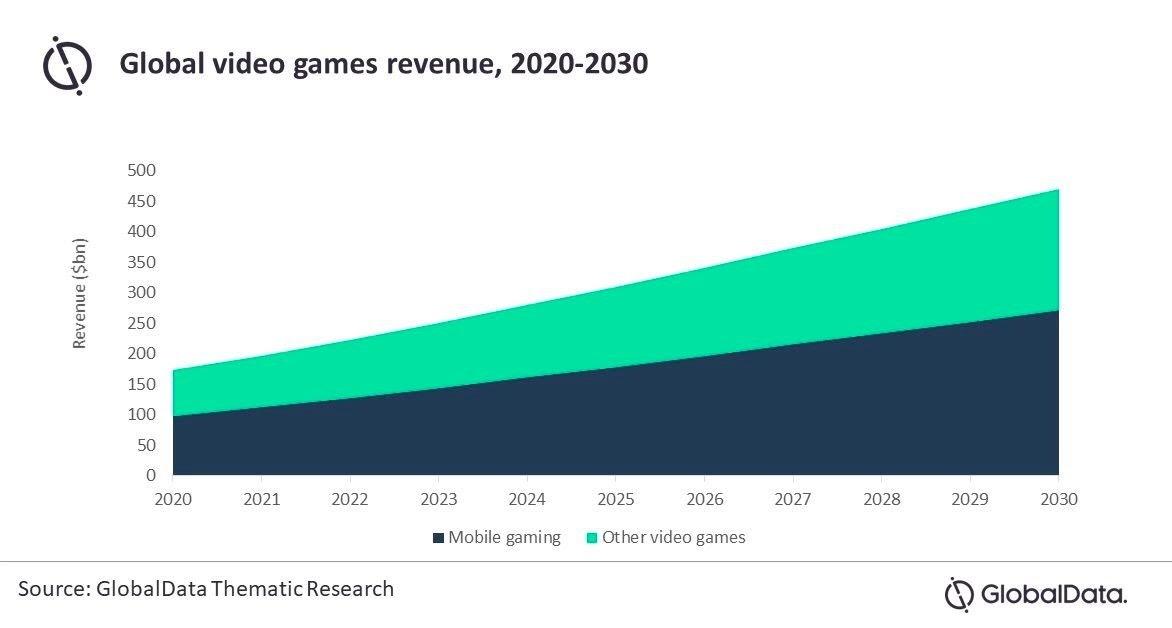 Global video game revenue forecast