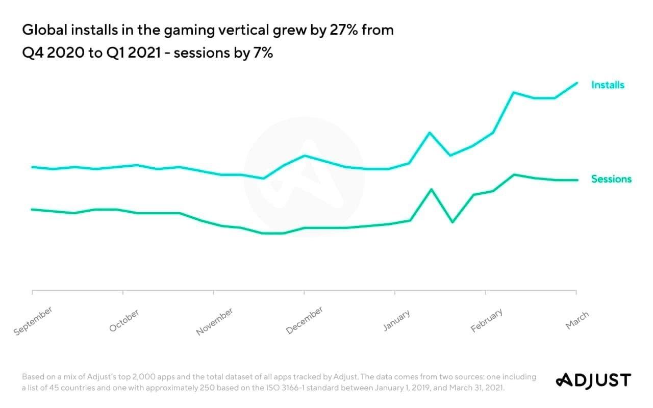 Installs global game trend 2021