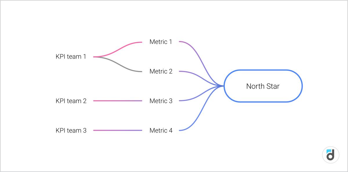Metrics graph north star