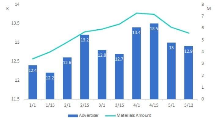 Mobile gaming advertisers trend 2021