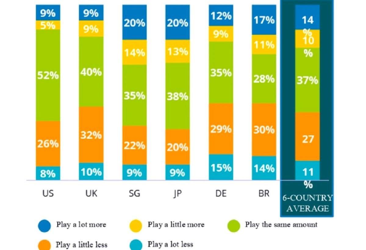 Pandemic playtime gamer increase