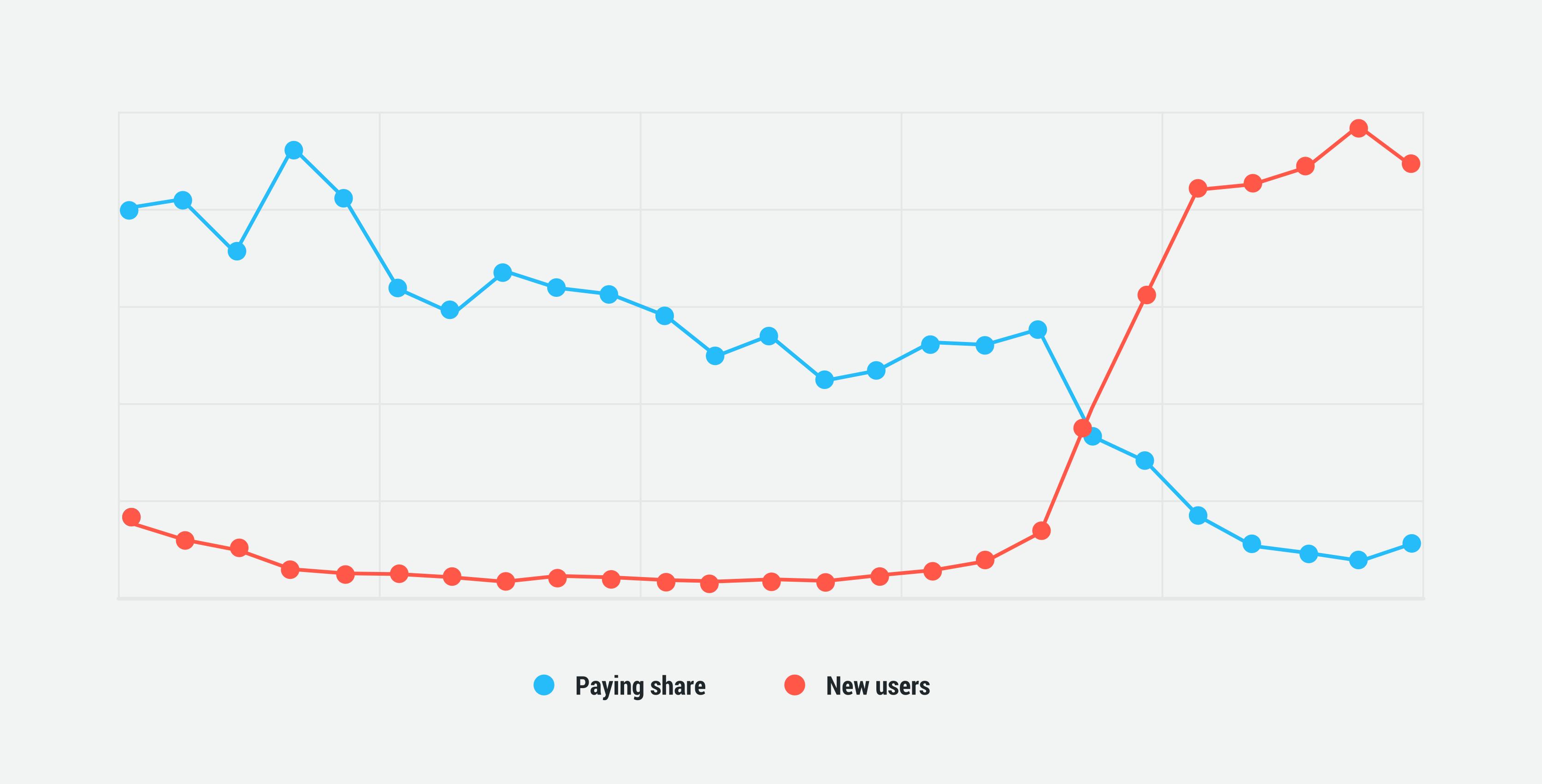 Paying share graph analytics