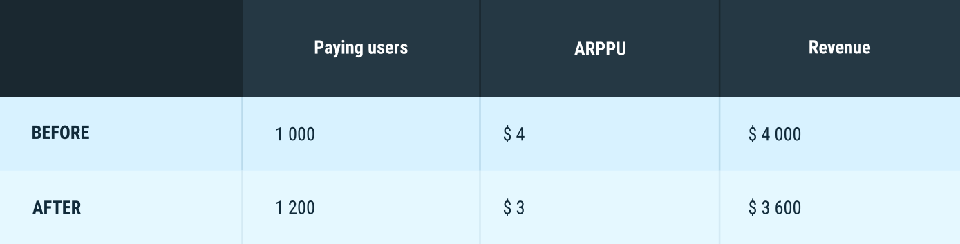 Paying users example