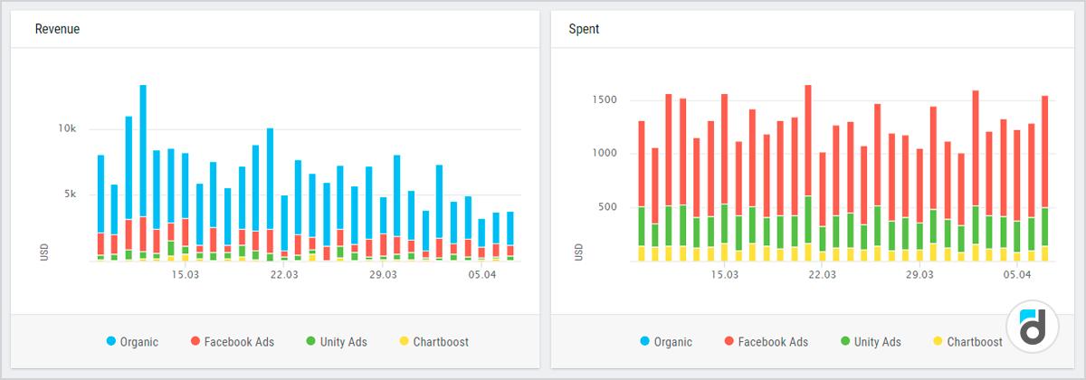 Revenue metric app analytics