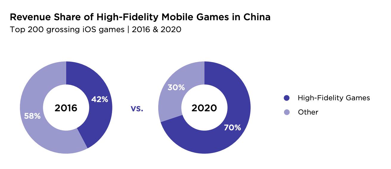 Revenue share mobile games China