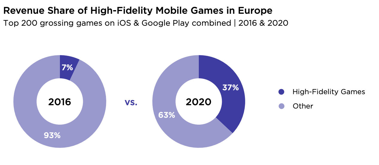 Revenue share Europe game chart