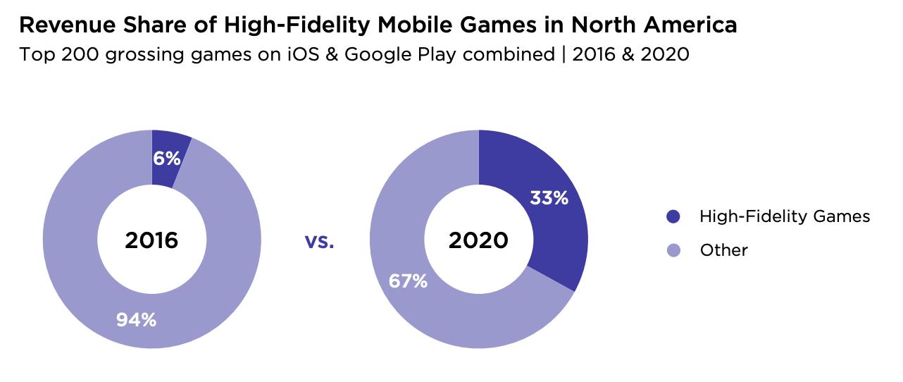 Revenue share mobile games USA