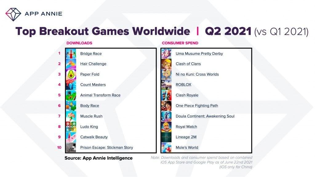 Top breakout games 2021